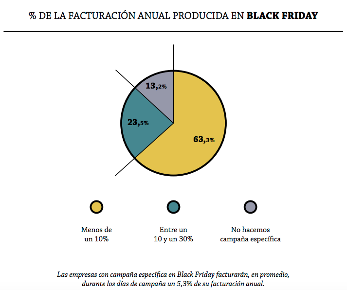 Facturación anual black friday